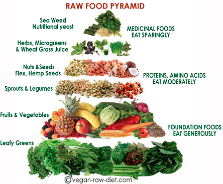 Raw food diet is basically, veggies and fruit.