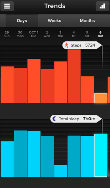 A look at my movement and sleep (my biggest problem is that I *ALWAYS* forget to log my sleep). Not that it is hard to press a button, but I forget. Hey, I *AM* blonde.